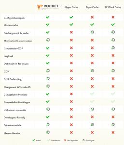 Comparatif des fonctionnalités entre WP Rocket, HyperCache, Super Cache et W3 Total Cache