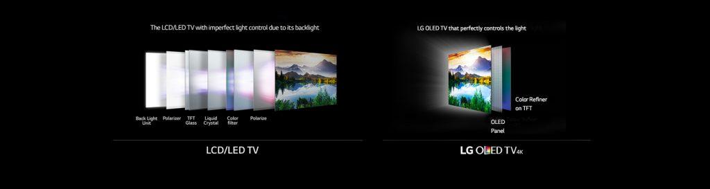 LED ou OLED : les technologies mises en oeuvre pour afficher l'image sur la TV sont très différentes.