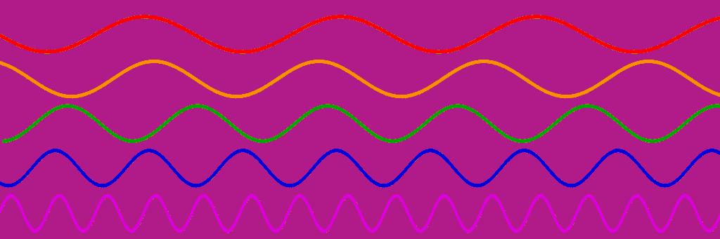 Représentation d'ondes de fréquences différentes.